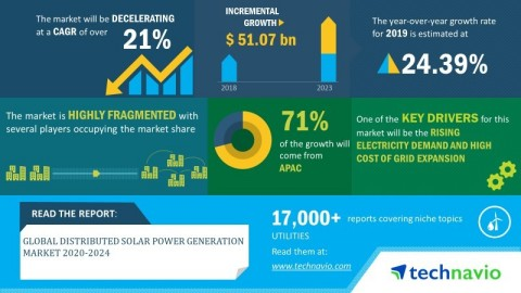 Technavio has announced its latest market research report titled global distributed solar power generation market 2020-2024. (Graphic: Business Wire)