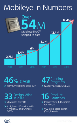At CES 2020, Mobileye revealed new growth metrics demonstrating the continued strength of Intel's fastest-growing business, including more than 54 million EyeQ chips shipped to date. (Credit: Intel Corporation)