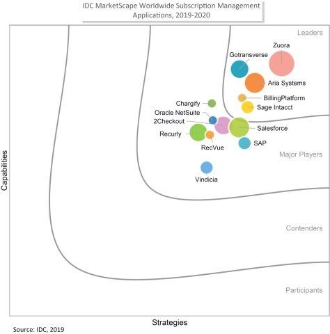 Zuora Recognized as a Leader in the IDC MarketScape: Worldwide Subscription Management 2019-2020 Vendor Assessment (Doc #US44867519, January 2020) (Graphic: Business Wire)