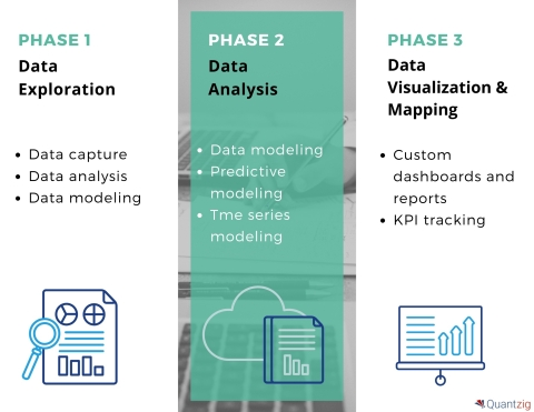 Quantzig's People Analytics Engagement Summary (Graphic: Business Wire)