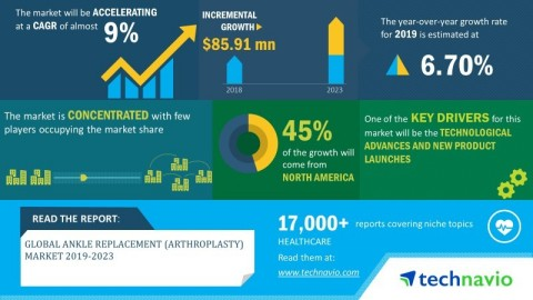 Technavio has announced its latest market research report titled global ankle replacement (arthroplasty) market 2019-2023. (Graphic: Business Wire)