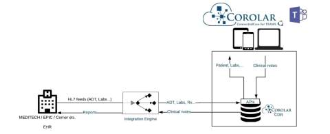 Corolar ConnectedCare App Hybrid Deployment (Graphic: Business Wire)