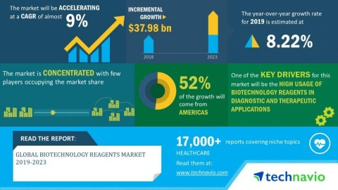 Technavio has announced its latest market research report titled global biotechnology reagents market 2019-2023. (Graphic: Business Wire)