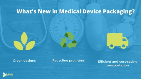 Medical device packaging trends (Graphic: Business Wire)