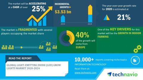 Technavio has announced its latest market research report titled global light-emitting diode (LED) grow lights market 2020-2024. (Graphic: Business Wire)