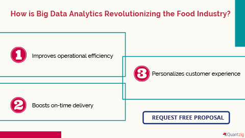 How is Big Data Analytics Revolutionizing the Food Industry?
