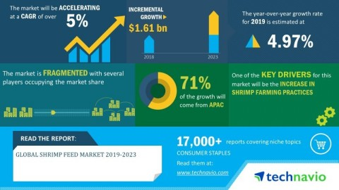 Technavio has announced its latest market research report titled global shrimp feed market 2019-2023 (Graphic: Business Wire)