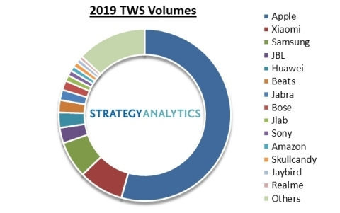 2019 Totally Wireless Headset Volumes. Source: Strategy Analytics