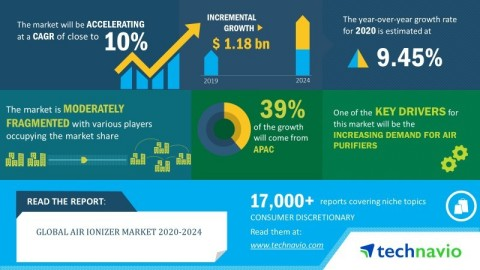 Technavio announced its latest market research report titled global air ionizer market 2020-2024. (Graphic: Business Wire)