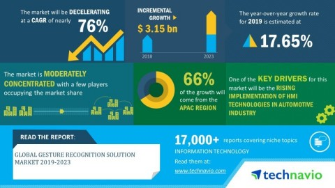 Technavio announced its latest market research report titled global gesture recognition solution market 2019-2023. (Graphic: Business Wire)