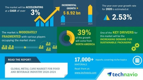 Technavio announced its latest market research report titled global metal cans market for food and beverage industry 2020-2024. (Graphic: Business Wire)