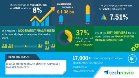 Technavio announced its latest market research report titled global medical image analysis software market 2020-2024. (Graphic: Business Wire)