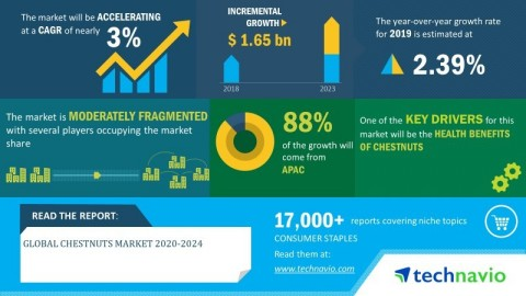 Technavio has announced its latest market research report titled global chestnuts market 2020-2024. (Graphic: Business Wire)
