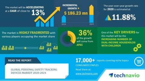 Technavio announced its latest market research report titled global personal safety tracking devices market 2020-2024. (Graphic: Business Wire)