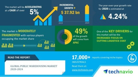 Technavio announced its latest market research report titled global public warehousing market 2019-2023. (Graphic: Business Wire)