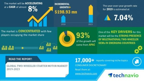 Technavio announced its latest market research report titled global two-wheeler starter motor market 2019-2023. (Graphic: Business Wire)