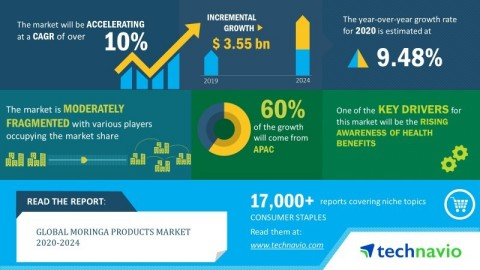 Technavio announced its latest market research report titled global moringa products market 2020-2024. (Graphic: Business Wire)