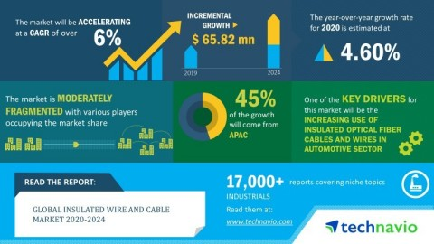 Technavio announced its latest market research report titled global insulated wire and cable market 2020-2024. (Graphic: Business Wire)