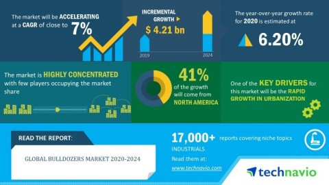 Technavio has announced its latest market research report titled global bulldozers market 2020-2024. (Graphic: Business Wire)