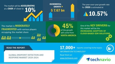 Technavio has announced its latest market research report titled global endpoint detection and response market 2020-2024. (Graphic: Business Wire)
