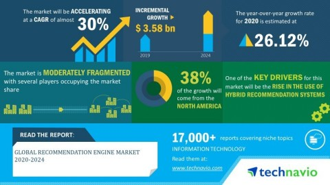 Technavio has announced its latest market research report titled global recommendation engine market 2020-2024. (Graphic: Business Wire)