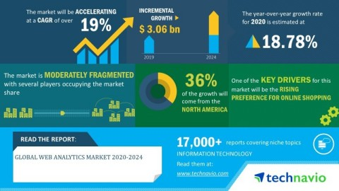 Technavio has announced its latest market research report titled global web analytics market 2020-2024. (Graphic: Business Wire)