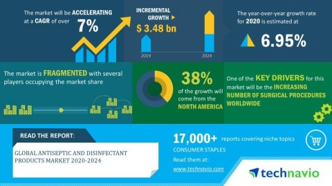 Technavio has announced its latest market research report titled global antiseptic and disinfectant products market 2020-2024. (Photo: Business Wire)
