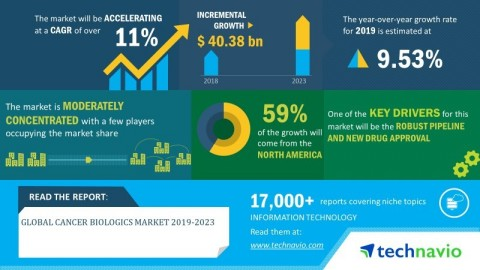 Technavio has announced its latest market research report titled global cancer biologics market 2019-2023. (Graphic: Business Wire)