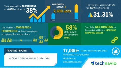 Technavio has announced its latest market research report titled global hypercar market 2020-2024. (Graphic: Business Wire)
