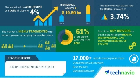 Technavio has announced its latest market research report titled global bicycle market 2020-2024. (Graphic: Business Wire)