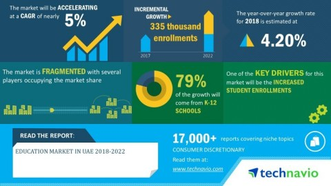 Technavio has announced its latest market research report titled the education market in UAE 2018-2022. (Graphic: Business Wire)