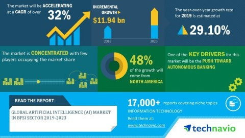 Technavio announced its latest market research report titled global artificial intelligence (AI) market in BFSI sector 2019-2023. (Graphic: Business Wire)
