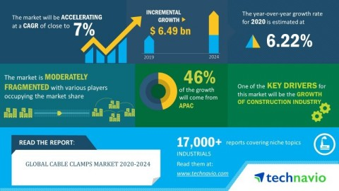 Technavio has announced its latest market research report titled global cable clamps market 2020-2024. (Graphic: Business Wire)