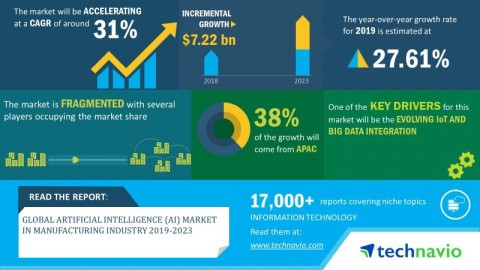 Technavio has announced its latest market research report titled global artificial intelligence (AI) market in manufacturing industry 2019-2023. (Graphic: Business Wire)
