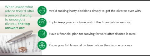 Top pieces of advice from divorcees. (Graphic: Business Wire)