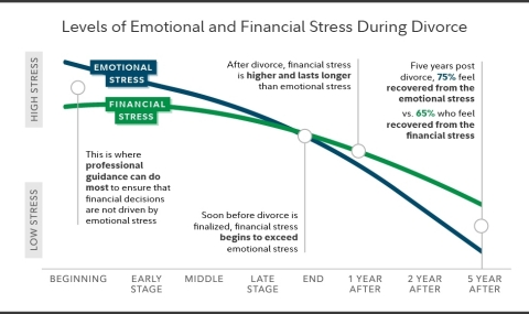 The levels of emotional and financial stress during the divorce (Graphic: Business Wire)