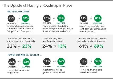 The upside of having a roadmap in place during the divorce process. (Graphic: Business Wire)