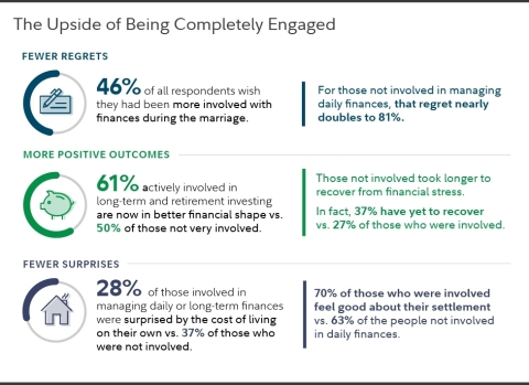 The upside of being completely engaged with finances during the marriage. (Graphic: Business Wire)