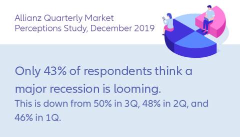 Allianz Q4 2019 Quarterly Market Perceptions Study (Graphic: Allianz Life Insurance Company of North America)