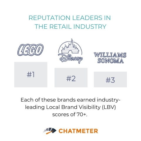 Chatmeter's proprietary Local Brand Visibility (LBV) score identifies the retail industry leaders with the best online reputation during peak season. (Graphic: Business Wire)