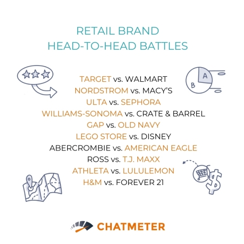 Chatmeter put 20 of America's largest retailers in a head-to-head competitive battle to determine how brands acquire and retain shoppers during peak season. (Graphic: Business Wire)