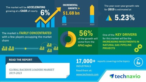 Technavio has announced its latest market research report titled global backhoe loaders market 2019-2023. (Graphic: Business Wire)