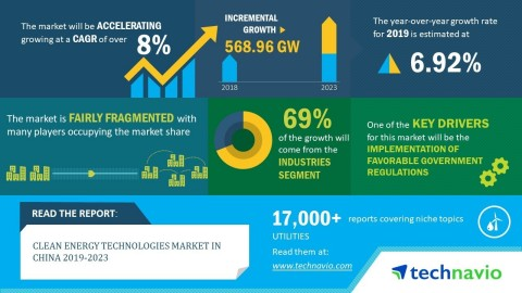 Technavio has announced its latest market research report titled global clean energy technologies market in China 2019-2023. (Graphic: Business Wire)