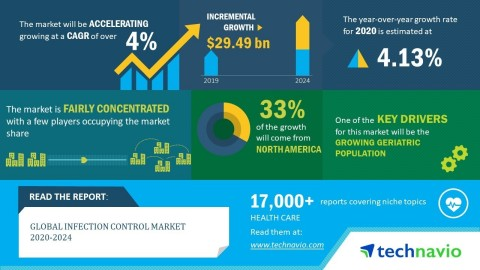 Technavio has announced its latest market research report titled global infection control market 2020-2024. (Graphic: Business Wire)