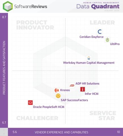 HCM Data Quadrant (Photo: Business Wire)