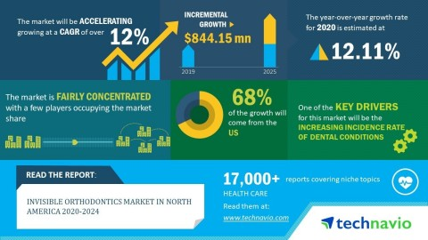 Technavio has announced its latest market research report titled the invisible orthodontics market in North America 2020-2024. (Graphic: Business Wire)