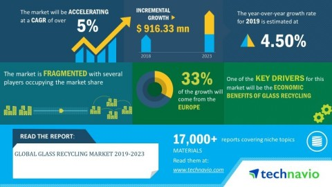 Technavio has announced its latest market research report titled global glass recycling market 2019-2023. (Graphic: Business Wire)