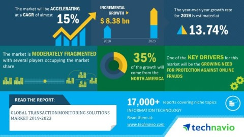 Technavio has announced its latest market research report titled global transaction monitoring solutions market 2019-2023. (Photo: Business Wire)