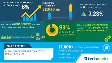 Technavio announced its latest market research report titled global two-wheeler ignition switch market 2019-2023. (Graphic: Business Wire)
