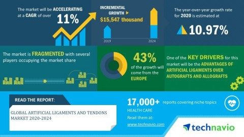 Technavio announced its latest market research report titled global artificial ligaments and tendons market 2020-2024. (Graphic: Business Wire)